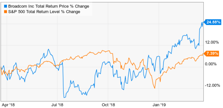 3 Reasons Broadcom Is A Must Own Blue-Chip Dividend Stock