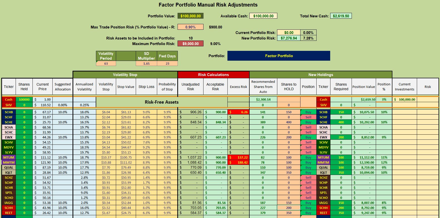 Factor Investing With Momentum Overlay