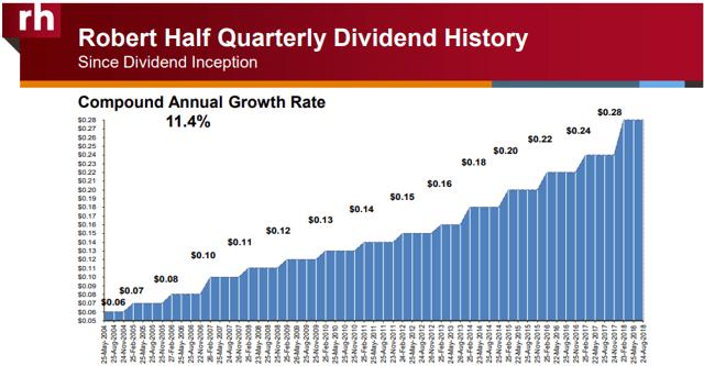 Robert Half dividend history impressive