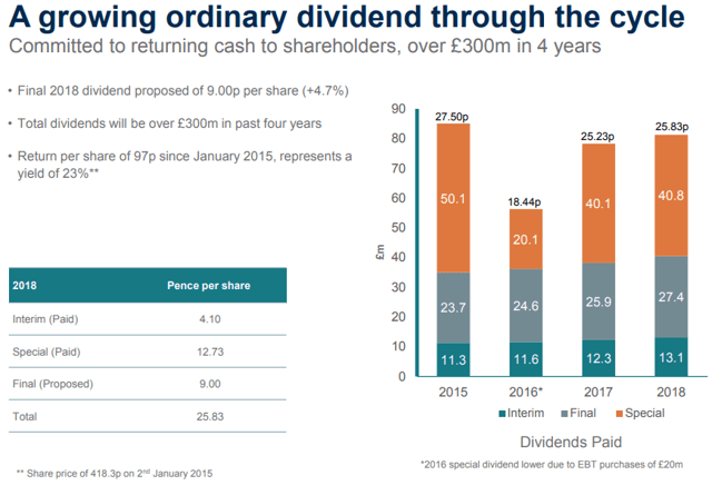 PageGroup dividend profile impressive with huge special dividends.