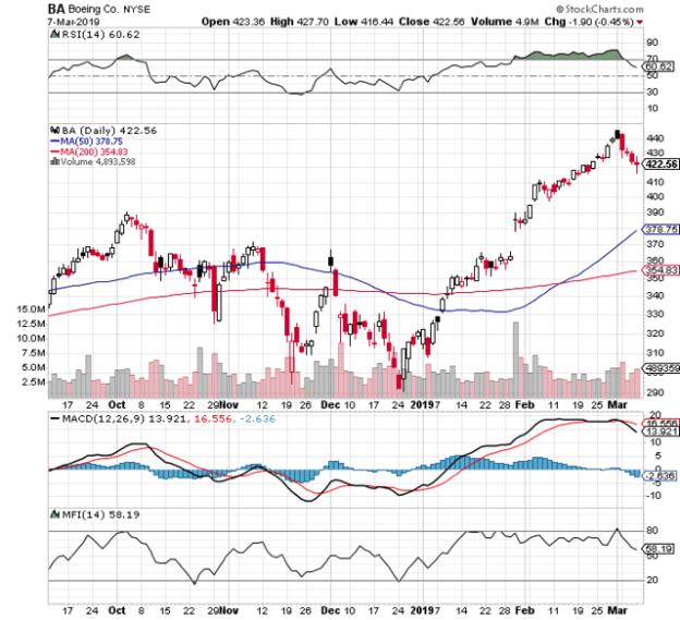 https://c.stockcharts.com/c-sc/sc?s=BA&p=D&b=5&g=0&i=t8792471442c&r=1552049268248