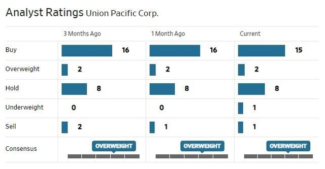 UNP Analaysts Ratings.jpg