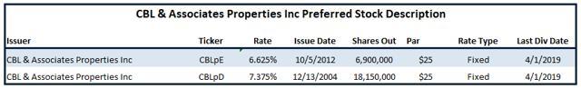 CBL: A Look At The Preferred Stock - CBL & Associates Properties, Inc (NYSE:CBL)
