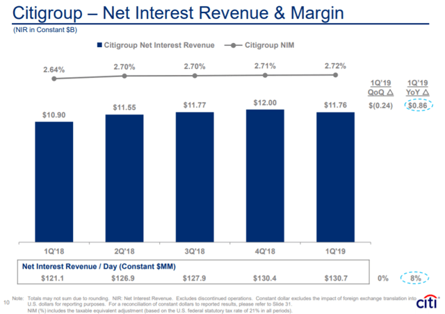 Citigroup: Not A Convincing Buy Right Now - Citigroup Inc. (NYSE:C)