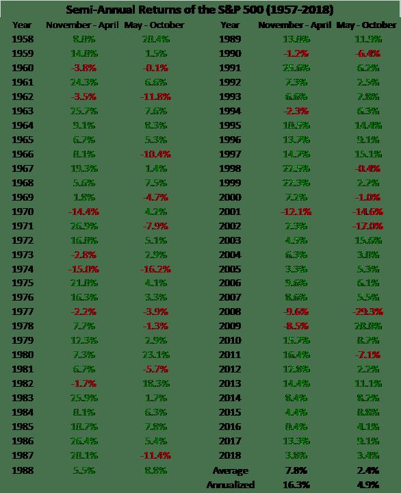 Semi-Annual Returns of S&P 500