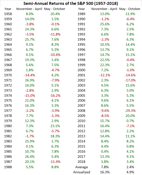 Semi-Annual Returns of S&P 500