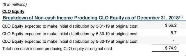 OXLC nonpaying CLOs