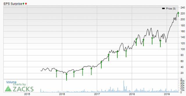 Shopify beats earnings Zacks