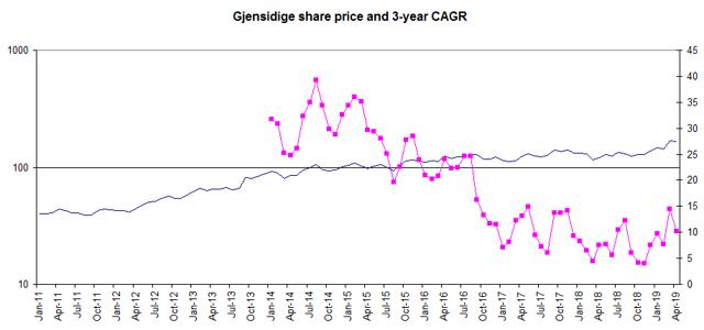 Gjensidige stock price performance