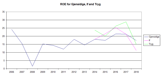 Return on equity Gjensidige, If and Tryg