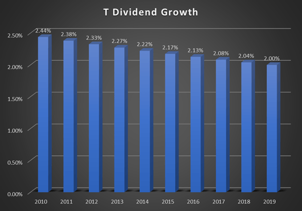 AT&T Dividend Growth