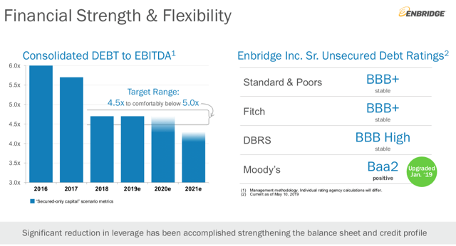 Slide showing Enbridge improved financial strength and flexibility by Q1 2019