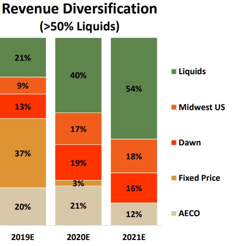 Advantage Oil & Gas long-term plan revenue