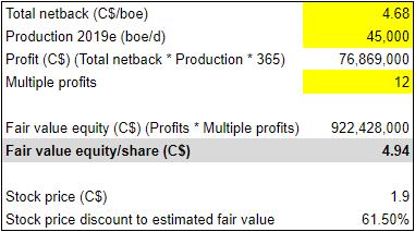 Advantage Oil & Gas Q1 earnings: intrinsic valuation