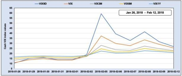 VIX9D:VIX:VIX3M:VIX6M:VIX1Y february 5th, 2018