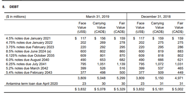 Teck Resources' Balance Sheet Strength Gives It A Valuation Edge - Teck Resources Limited (NYSE:TECK)