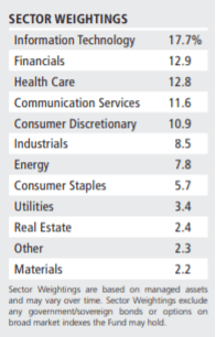 CSQ Sector Weightings