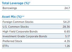 ETG: A Volatile Leveraged Dividend Fund - Eaton Vance Tax-Advantaged Global Dividend Income Fund (NYSE:ETG)