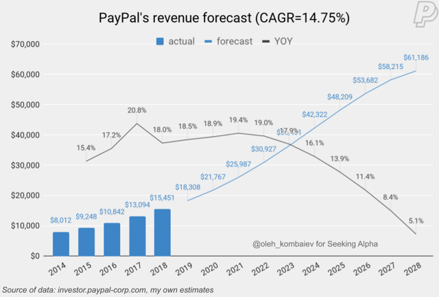 PayPal Is An Excellent Company With Excellent Prospects, But It's Overheating - PayPal Holdings, Inc. (NASDAQ:PYPL)