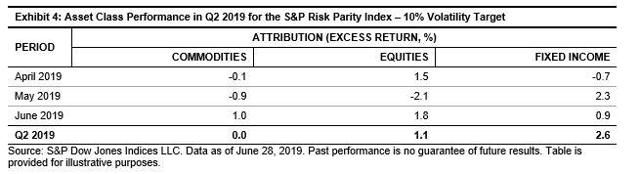 S&P Risk Parity Indices Surge On The Back Of A Rally In Treasuries