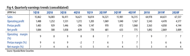POSCO: Q2 2019 In Line, Price Hike In Second Half Unavoidable - POSCO (NYSE:PKX)