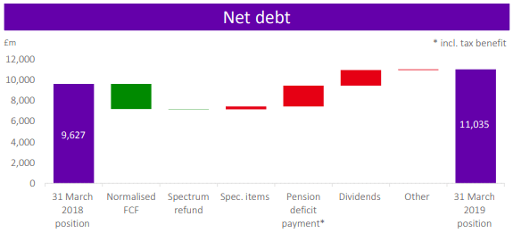 BT Group: Net debt