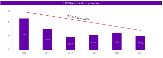 UK Telecoms industry revenue