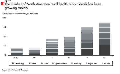 Number of Buyout Transactions of US Healthcare Retailers (by segments)