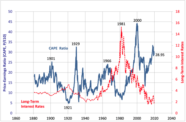 Long-Term Valuation Of U.S. Equities
