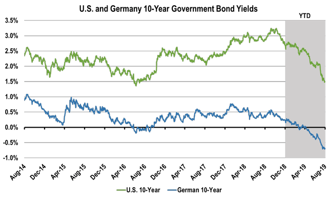 U.S. and Germany 10-year yield