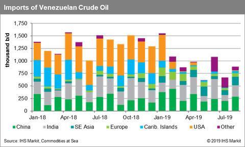 Imports of Venezuelan Crude Oil