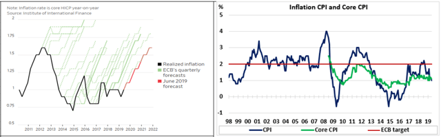 Intakes From The ECB Meeting: Stay Long The Euro