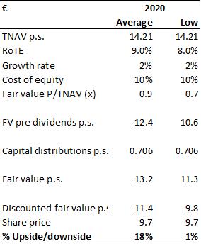 ING: Lower Rates = Lower Earnings = Lower Share Price - ING Groep N.V. (NYSE:ING)
