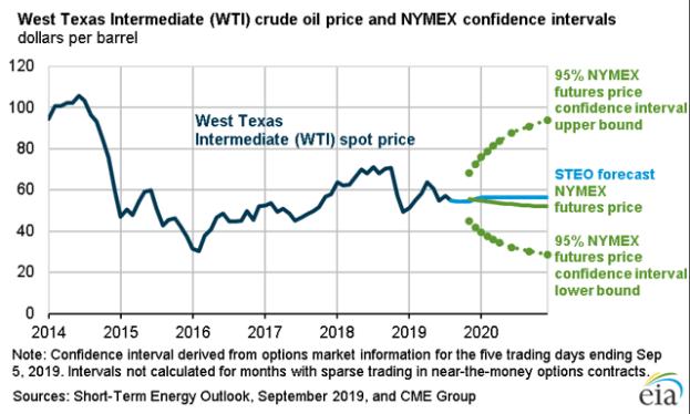 West Texas Intermediate (<span>WTI</span>) crude oil price