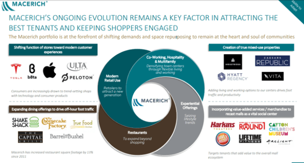 Macerich: 10%-Yield Gem Is On Sale For A Limited Time; Insiders 'Loading Up' - Macerich Company (NYSE:MAC)