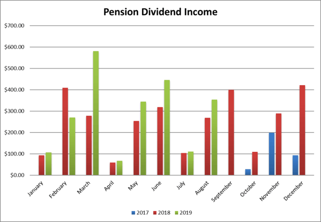 August Dividend Income Report - The Yield Isn't Important