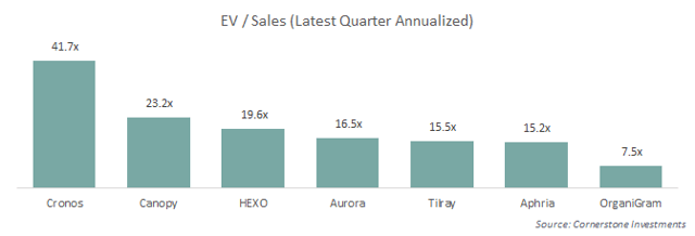 Why Canopy Is A Better Pick Than Aurora Now - Aurora Cannabis Inc. (NYSE:ACB)