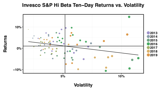 SPHB Handily Outperforms The SPY During Periods Of Low Volatility, But Downside Risk Is Nasty - Invesco Exchange-Traded Fund Trust II - Invesco S&P 500 High Beta ETF (NYSEARCA:SPHB)