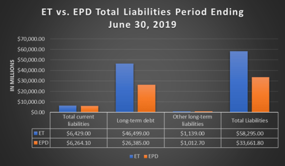 Energy Transfer Is A Better Value Than Enterprise Products Partners Based On A Multipoint Analysis - Enterprise Products Partners L.P. (NYSE:EPD)