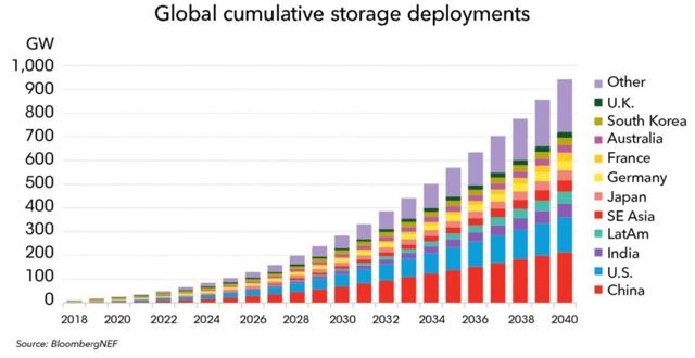 Global electricity storage forecast