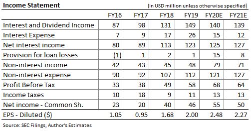 Independent Bank Corporation Income Forecast