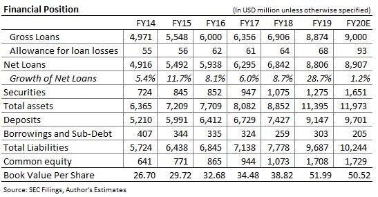 Independent Bank Corp Balance Sheet Forecast
