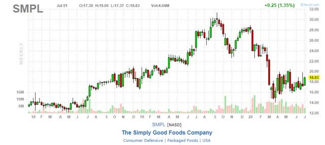 Simply Good Foods stock chart