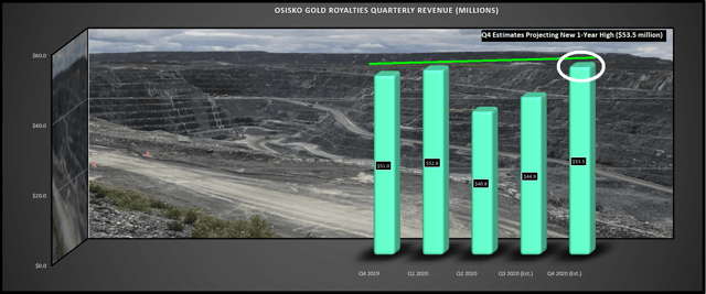 Osisko Gold Royalties A Tough Start To Fy Nyse Or