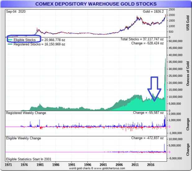 COMEX Qualified Gold Stock