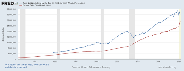 Debt To 1%
