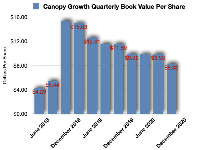 Canopy Growth Book Value Per Share