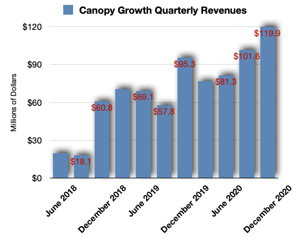 Canopy Growth Revenues