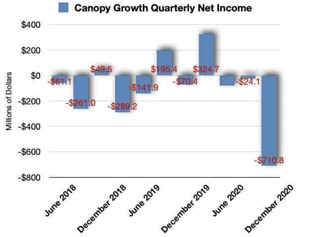 Canopy Growth Net Income