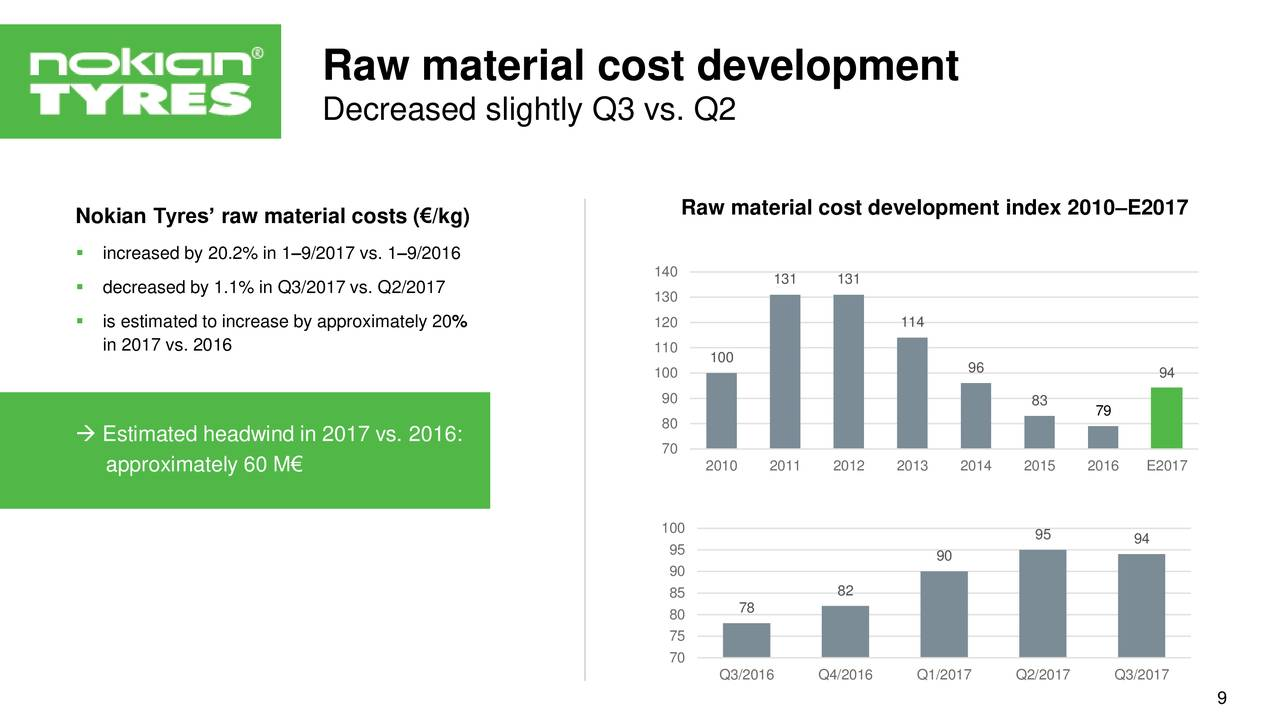 Nokian Tyres Plc. 2017 Q3 - Results - Earnings Call Slides ...